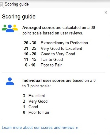 scoring guide for Google Places
