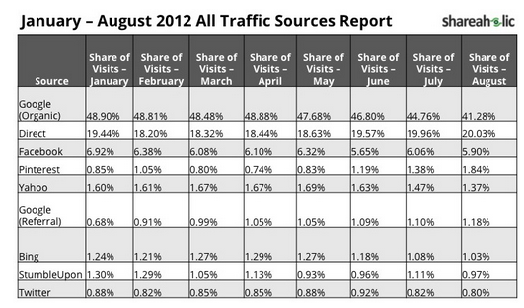 Pinterest Traffic Sources