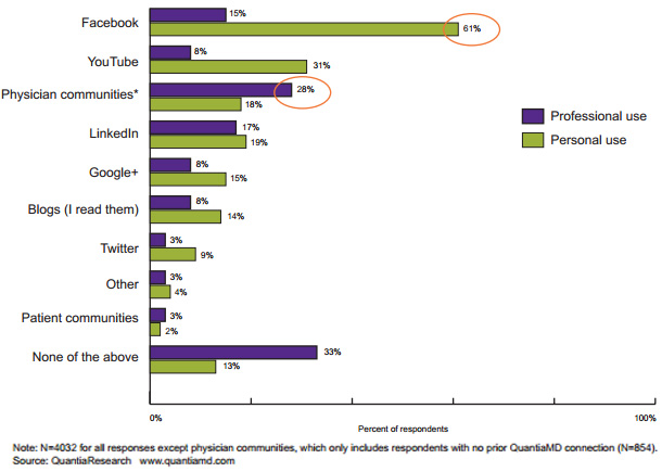 social media for doctors -by QuantiaMD