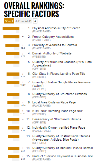 Sneak Preview of Local Search Ranking Factors