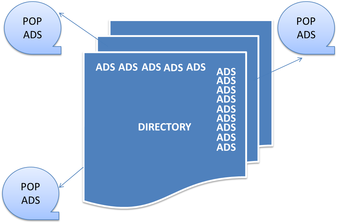 directory with more ads