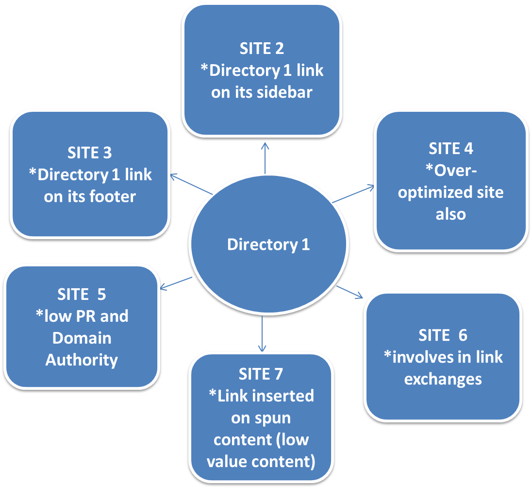 link structure of low-quality directory site