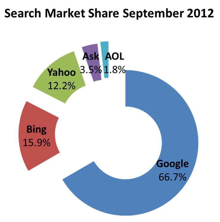 search market share 09-2012