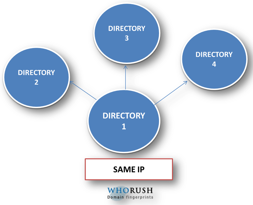 submitting to directory sites having same ip