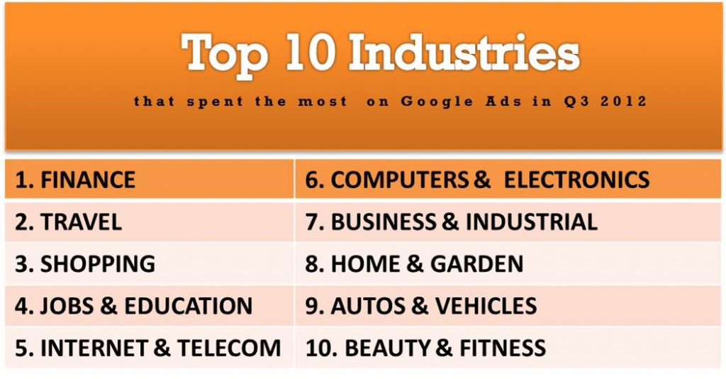 Top 10 industries that spent the Most in Google Ads