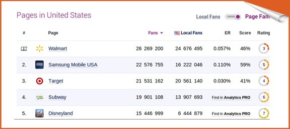 Fan Pages Ratings