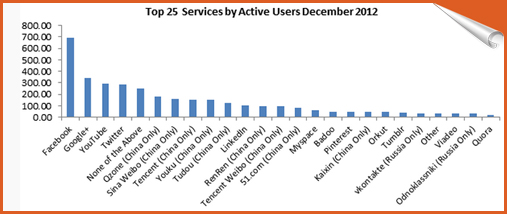 Top 25 Services by Active Users December 2012