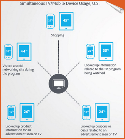 mobile devices usage