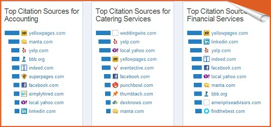 best sources by category