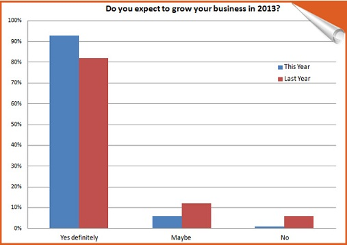 Future Outlook for SEO Business 2013
